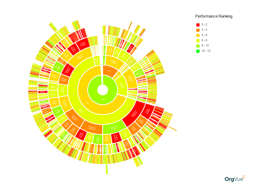 OrgVue workforce modeling sunburst of performance ranking by level or grade