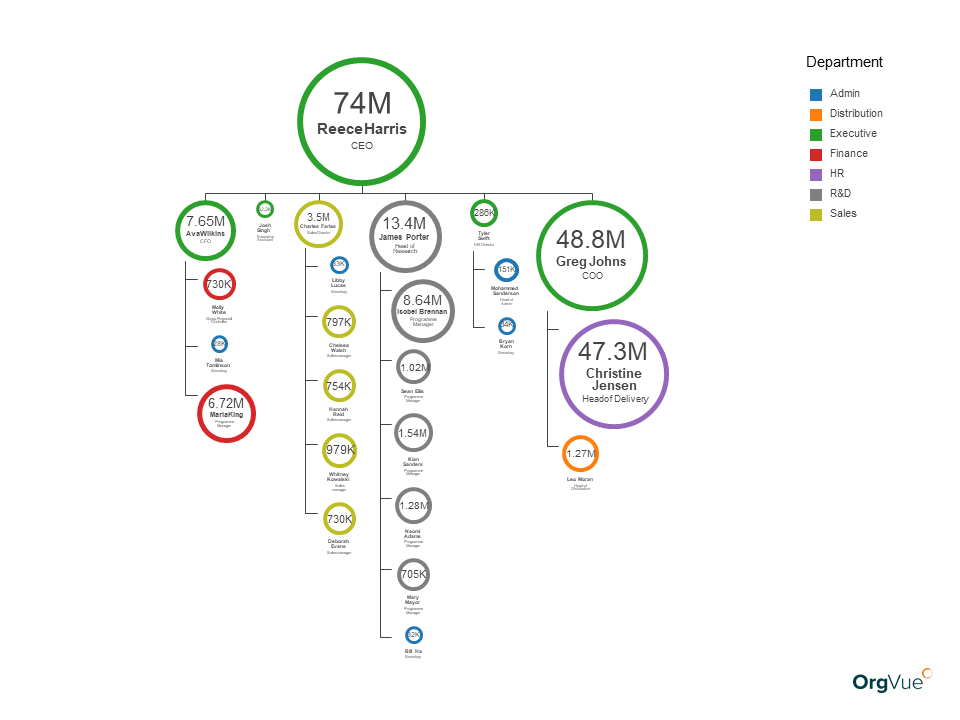 OrgVue workforce modeling scaled by salary to measure impact