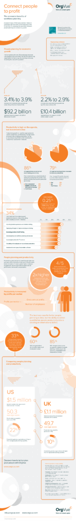Connect people to profit workforce planning infographic thumbnail